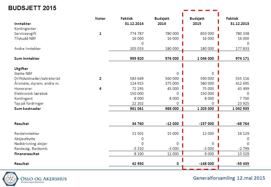 Generalforsamling 12.mai 2015 BUDSJETT 2015 NoterFaktiskBudsjett Faktisk Inntekter31.12.20142014201531.12.2013 Kontingenter Serviceavgift1774 787780 0