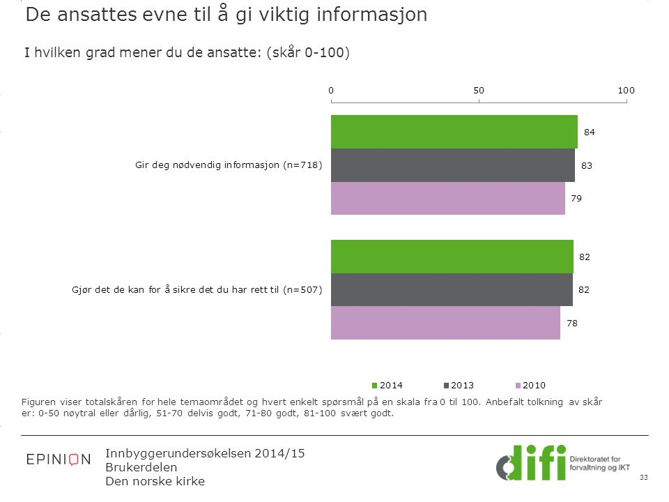 3.14 X AXIS 6.65 BASE MARGIN 5.95 TOP MARGIN 4.52 CHART TOP 11.90 LEFT MARGIN 11.90 RIGHT MARGIN Innbyggerundersøkelsen 2014/15 Brukerdelen Den norske