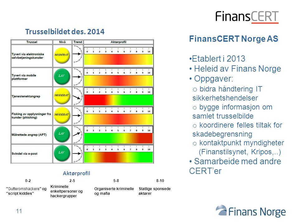 FinansCERT Norge AS Etablert i 2013 Heleid av Finans Norge Oppgaver: o bidra håndtering IT sikkerhetshendelser o bygge informasjon om samlet trusselbi