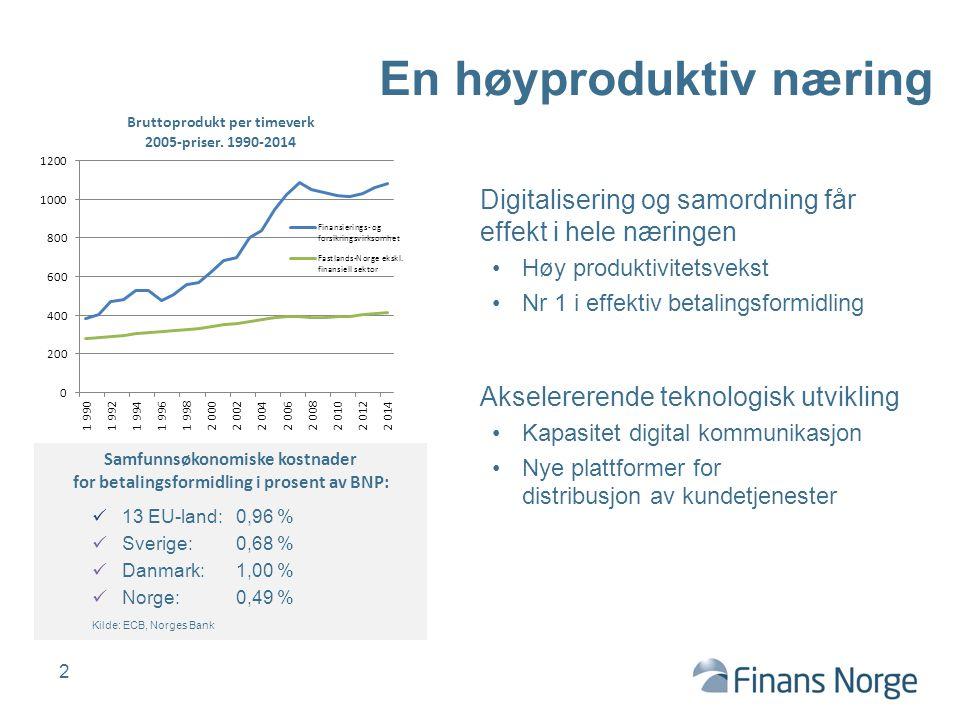 Digitalisering og samordning får effekt i hele næringen Høy produktivitetsvekst Nr 1 i effektiv betalingsformidling Samfunnsøkonomiske kostnader for b