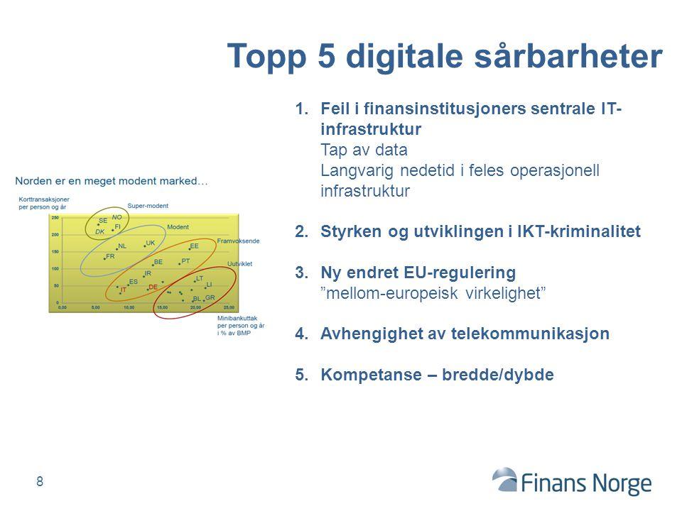 Topp 5 digitale sårbarheter 1.Feil i finansinstitusjoners sentrale IT- infrastruktur Tap av data Langvarig nedetid i feles operasjonell infrastruktur