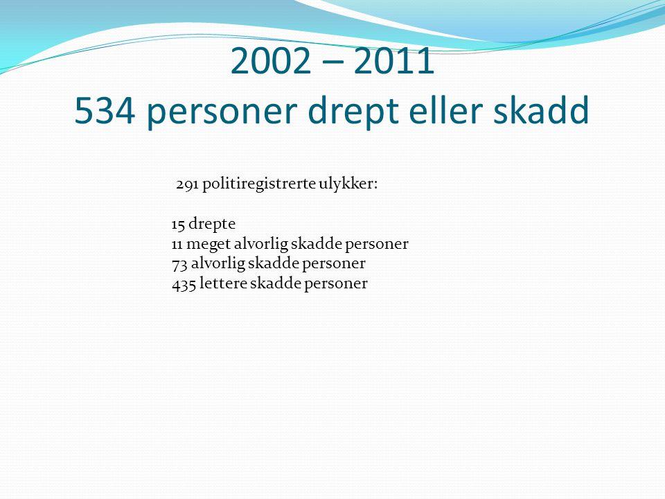 2002 – 2011 534 personer drept eller skadd 291 politiregistrerte ulykker: 15 drepte 11 meget alvorlig skadde personer 73 alvorlig skadde personer 435