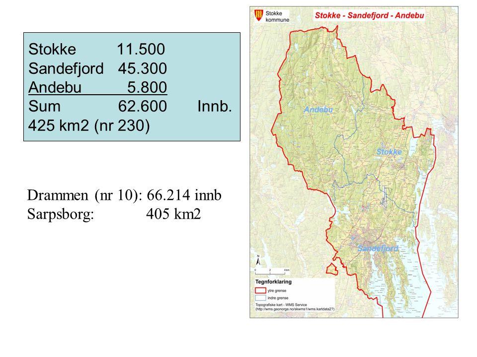 Stokke 11.500 Sandefjord 45.300 Andebu 5.800 Sum 62.600 Innb. 425 km2 (nr 230) Drammen (nr 10): 66.214 innb Sarpsborg: 405 km2