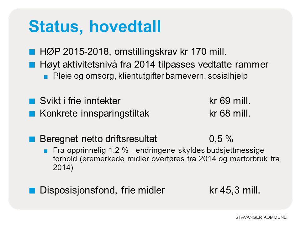 STAVANGER KOMMUNE Status, hovedtall ■ HØP 2015-2018, omstillingskrav kr 170 mill. ■ Høyt aktivitetsnivå fra 2014 tilpasses vedtatte rammer ■ Pleie og