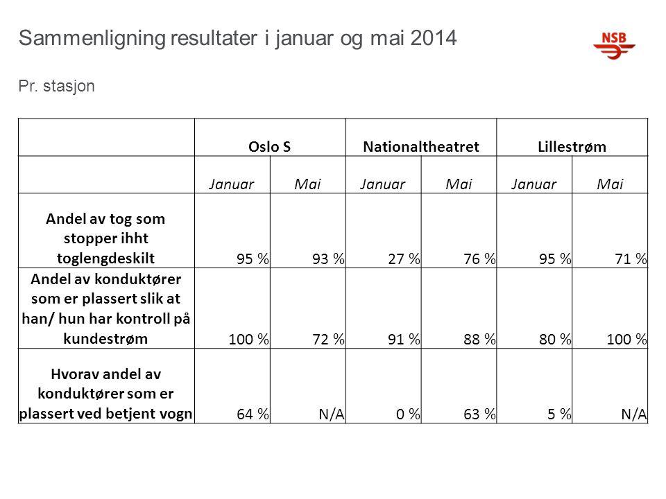 Sammenligning resultater i januar og mai 2014 Pr. stasjon Oslo SNationaltheatretLillestrøm JanuarMaiJanuarMaiJanuarMai Andel av tog som stopper ihht t
