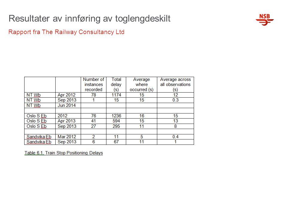 Resultater av innføring av toglengdeskilt Rapport fra The Railway Consultancy Ltd