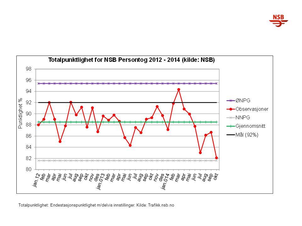 Totalpunktlighet: Endestasjonspunktlighet m/delvis innstillinger. Kilde: Trafikk.nsb.no
