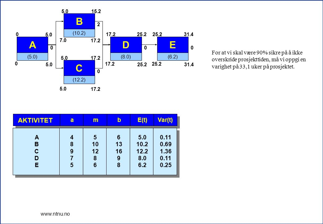 10 www.ntnu.no E(t)Var(t)bma AKTIVITET 5.0 10.2 12.2 8.0 6.2 0.11 0.69 1.36 0.11 0.25 6 13 16 9 8 5 10 12 8 6 4 8 9 7 5 A B C D E A (5.0) 0 5.0 0 0 B