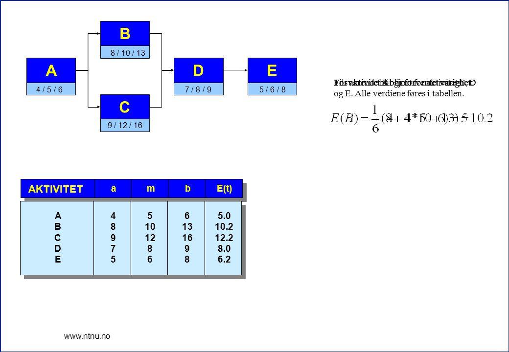 2 www.ntnu.no E(t)bma AKTIVITET 5.0 10.2 12.2 8.0 6.2 6 13 16 9 8 5 10 12 8 6 4 8 9 7 5 A B C D E For aktivitet A blir forventet varighet: A 4 / 5 / 6