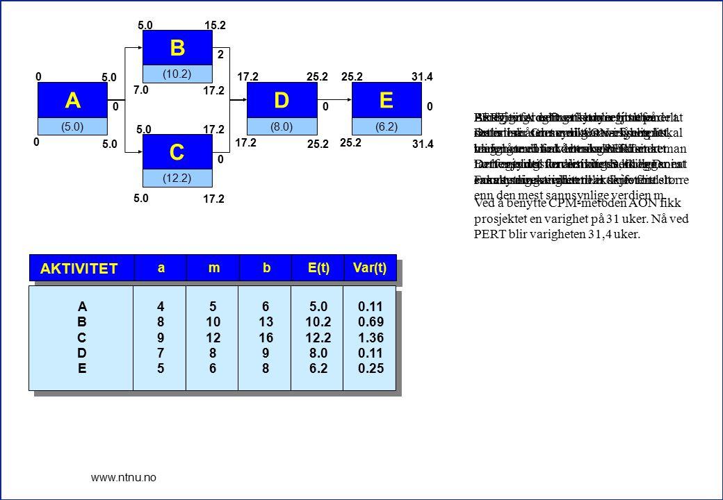 4 www.ntnu.no E(t)Var(t)bma AKTIVITET 5.0 10.2 12.2 8.0 6.2 0.11 0.69 1.36 0.11 0.25 6 13 16 9 8 5 10 12 8 6 4 8 9 7 5 A B C D E A (5.0) 0 5.0 0 0 B (