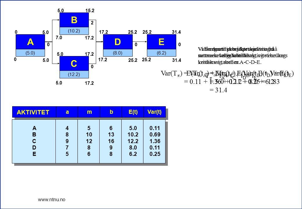 5 www.ntnu.no Vi beregnet tiden til prosjektet ved å summere varigheten til aktivitetene langs kritisk veg, som er A-C-D-E. E(t)Var(t)bma AKTIVITET 5.