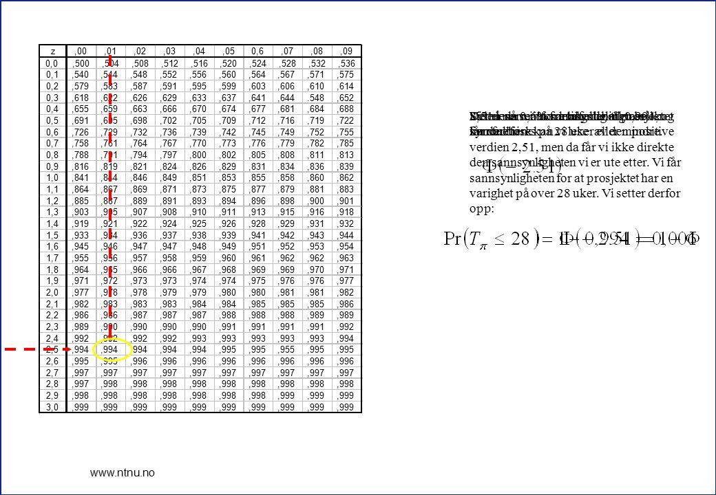 7 www.ntnu.no Vi må nå se i normalfordelingtabellen for verdien Siden normalfordelingstabellen er symmetrisk kan vi lese av den positive verdien 2,51,