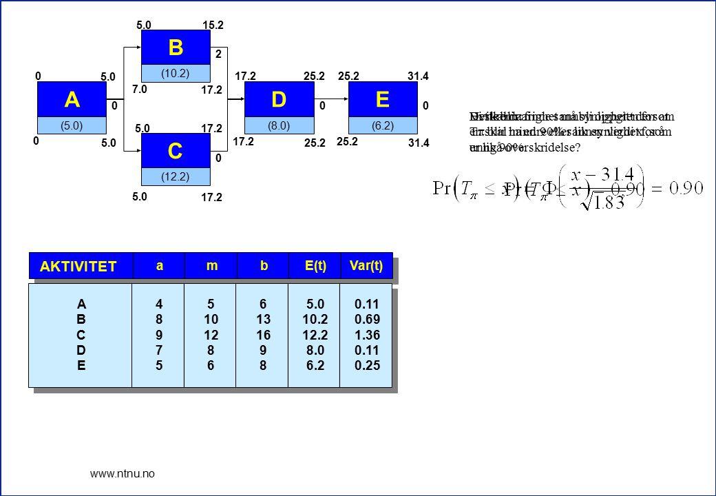 8 www.ntnu.no E(t)Var(t)bma AKTIVITET 5.0 10.2 12.2 8.0 6.2 0.11 0.69 1.36 0.11 0.25 6 13 16 9 8 5 10 12 8 6 4 8 9 7 5 A B C D E A (5.0) 0 5.0 0 0 B (