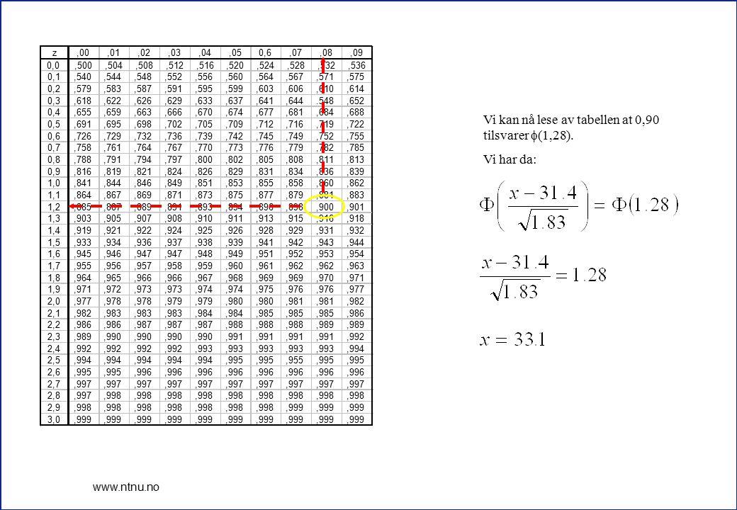 9 www.ntnu.no Vi kan nå lese av tabellen at 0,90 tilsvarer  (1,28). Vi har da: