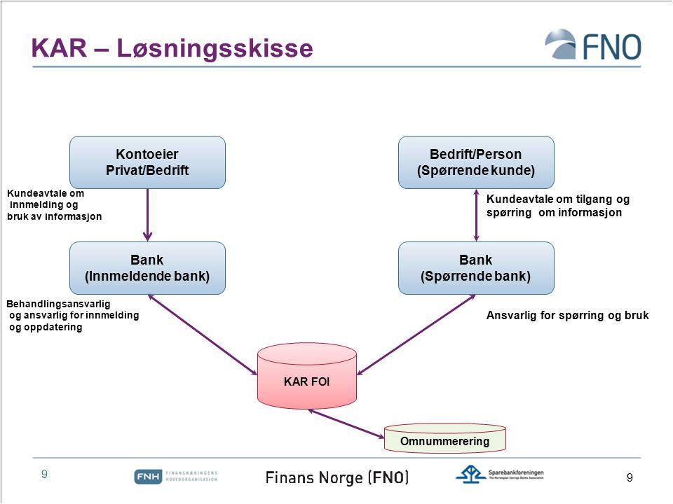 9 KAR – Løsningsskisse Kontoeier Privat/Bedrift KAR FOI Bedrift/Person (Spørrende kunde) Bank (Spørrende bank) Bank (Innmeldende bank) Ansvarlig for s
