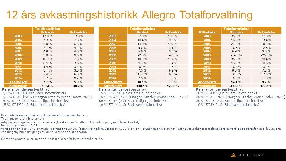 12 års avkastningshistorikk Allegro Totalforvaltning Kostnadene knyttet til Allegro Totalforvaltning er som følger: Tegningshonorar: Etter avtale Årlig forvaltningshonorar: Etter avtale (Trekkes med ¼ eller 0,3% ved inngangen til hvert kvartal) Innløsningshonorar: 0,0 % Variabelt honorar: 10 % av meravkastningen over 6% (etter kostnader).