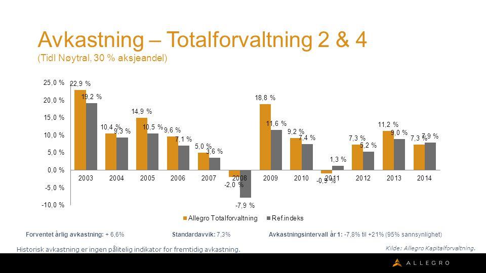 Avkastning – Totalforvaltning 2 & 4 (Tidl Nøytral, 30 % aksjeandel) Forventet årlig avkastning: + 6,6% Standardavvik: 7,3% Avkastningsintervall år 1: -7,8% til +21% (95% sannsynlighet) Historisk avkastning er ingen pålitelig indikator for fremtidig avkastning.
