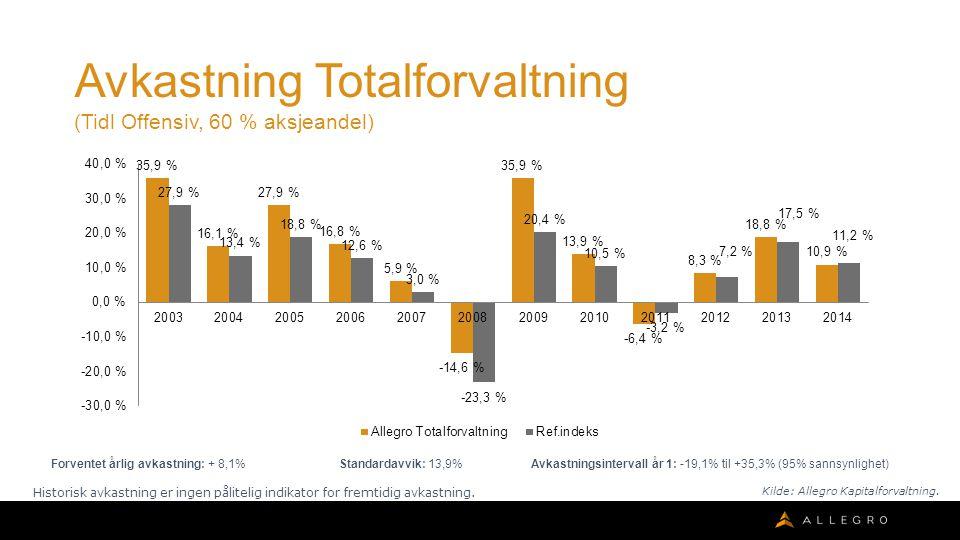 Avkastning Totalforvaltning (Tidl Offensiv, 60 % aksjeandel) Forventet årlig avkastning: + 8,1% Standardavvik: 13,9% Avkastningsintervall år 1: -19,1% til +35,3% (95% sannsynlighet) Historisk avkastning er ingen pålitelig indikator for fremtidig avkastning.