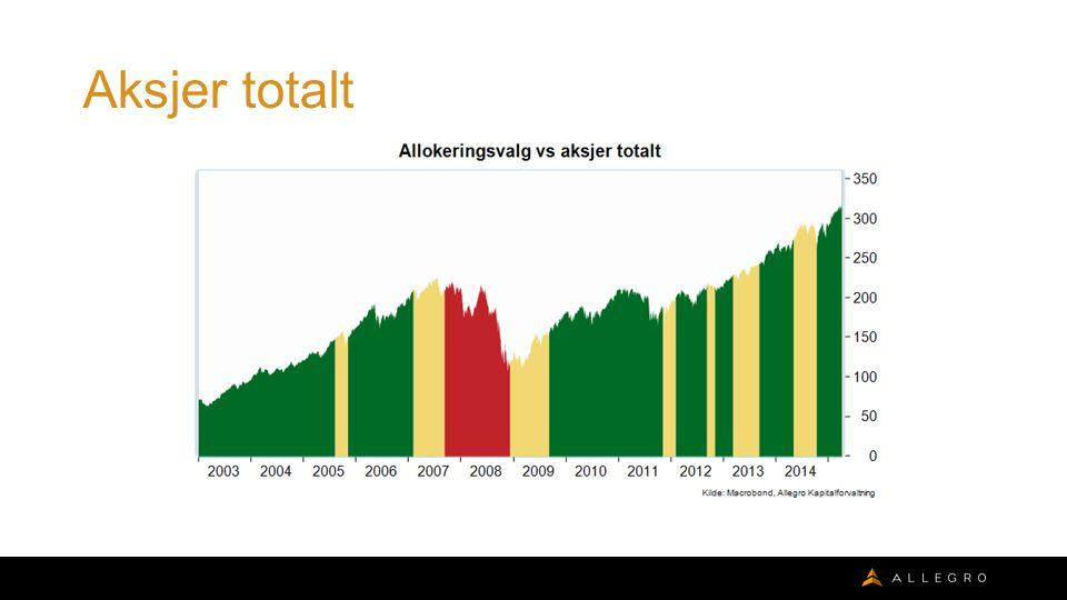 Avkastning – Totalforvaltning 1 (Tidl Defensiv, 15 % aksjeandel) Historisk avkastning er ingen pålitelig indikator for fremtidig avkastning.