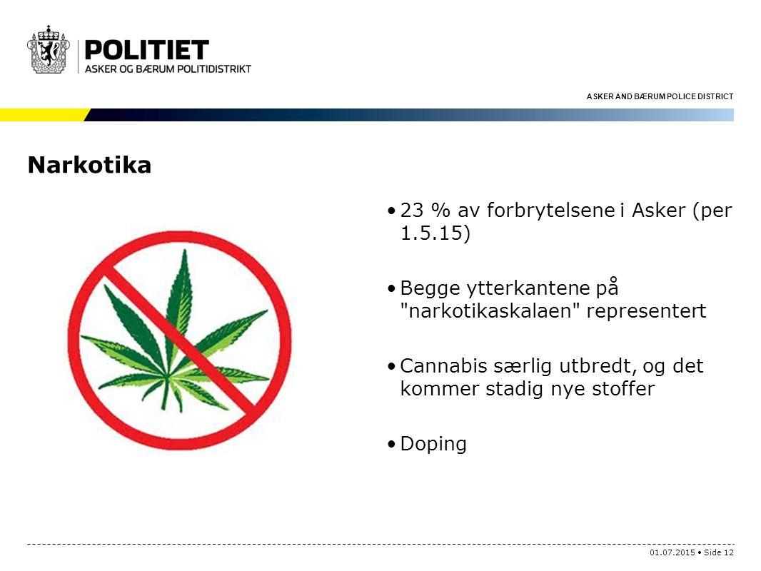 ASKER AND BÆRUM POLICE DISTRICT Narkotika 23 % av forbrytelsene i Asker (per 1.5.15) Begge ytterkantene på narkotikaskalaen representert Cannabis særlig utbredt, og det kommer stadig nye stoffer Doping 01.07.2015 Side 12