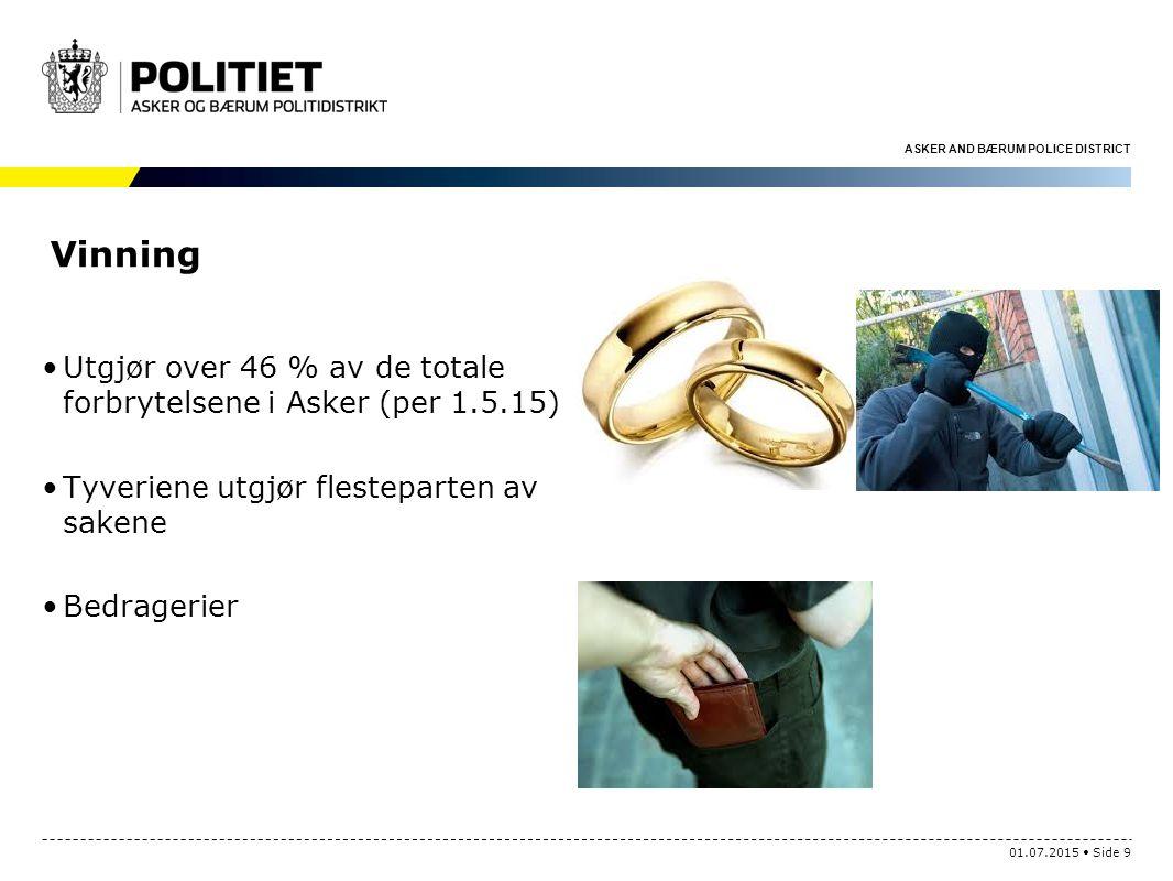 ASKER AND BÆRUM POLICE DISTRICT Vinning Utgjør over 46 % av de totale forbrytelsene i Asker (per 1.5.15) Tyveriene utgjør flesteparten av sakene Bedragerier 01.07.2015 Side 9