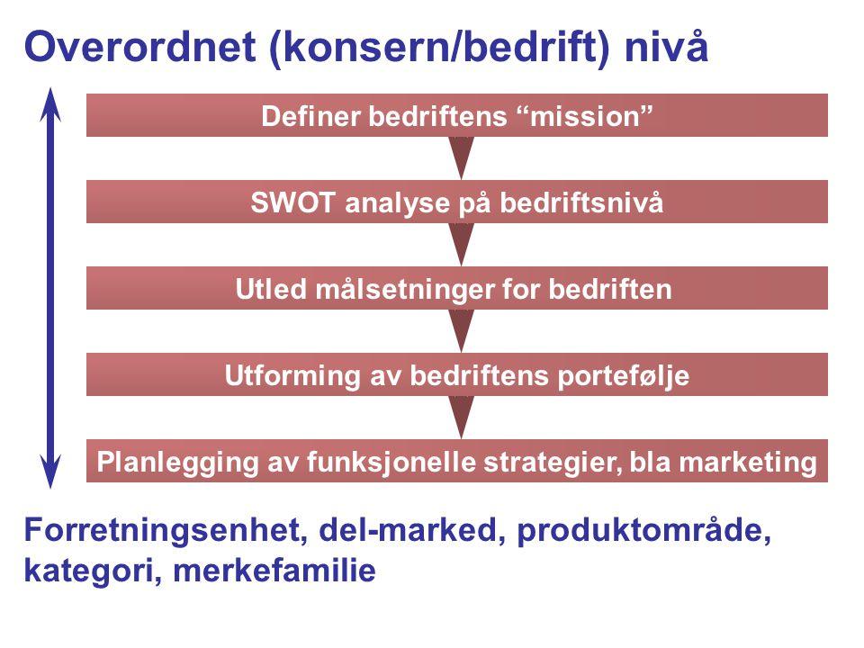 Overordnet (konsern/bedrift) nivå Forretningsenhet, del-marked, produktområde, kategori, merkefamilie Definer bedriftens mission SWOT analyse på bedriftsnivå Utled målsetninger for bedriften Utforming av bedriftens portefølje Planlegging av funksjonelle strategier, bla marketing