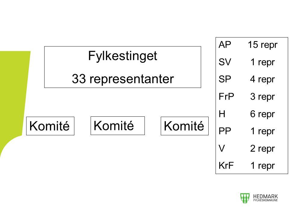 Fylkestinget 33 representanter Komité AP15 repr SV 1 repr SP 4 repr FrP 3 repr H 6 repr PP 1 repr V 2 repr KrF 1 repr
