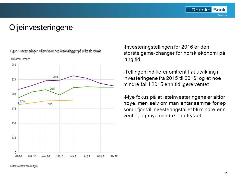 10 Oljeinvesteringene Investeringstellingen for 2016 er den største game-changer for norsk økonomi på lang tid Tellingen indikerer omtrent flat utvikling i investeringene fra 2015 til 2016, og et noe mindre fall i 2015 enn tidligere ventet Mye fokus på at leteinvesteringene er altfor høye, men selv om man antar samme forløp som i fjor vil investeringsfallet bli mindre enn ventet, og mye mindre enn fryktet