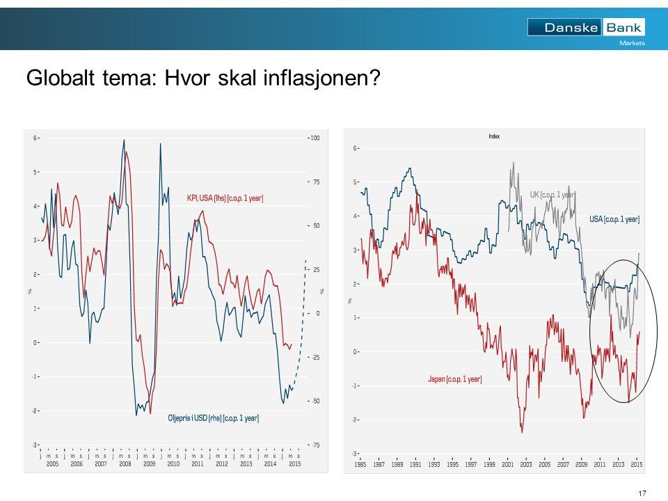 17 Globalt tema: Hvor skal inflasjonen?