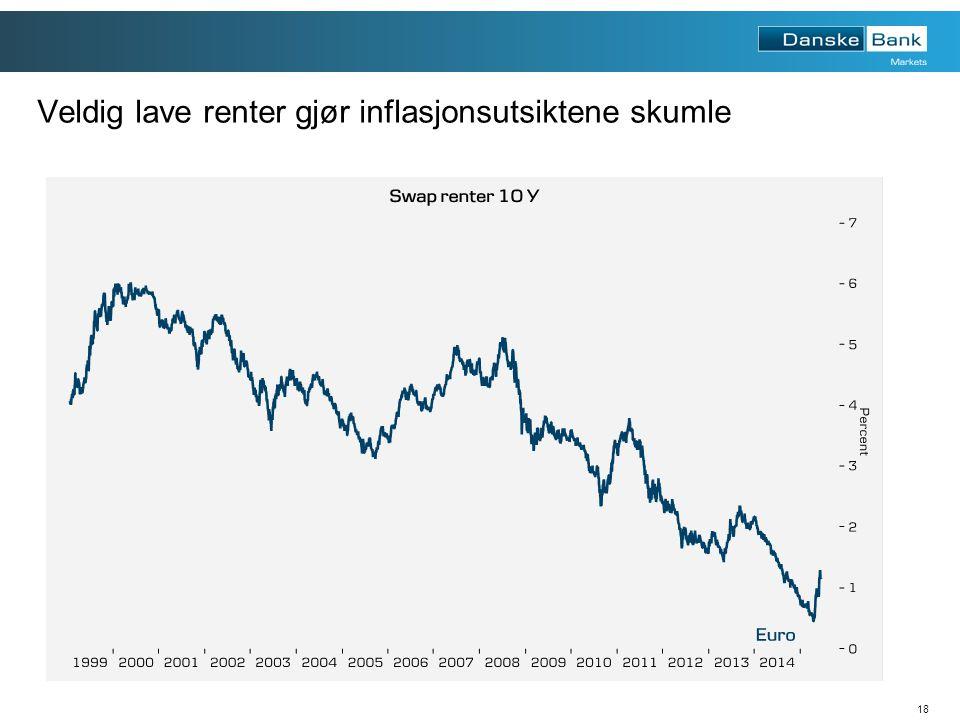 18 Veldig lave renter gjør inflasjonsutsiktene skumle