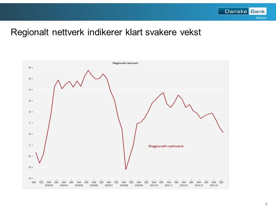 3 Regionalt nettverk indikerer klart svakere vekst