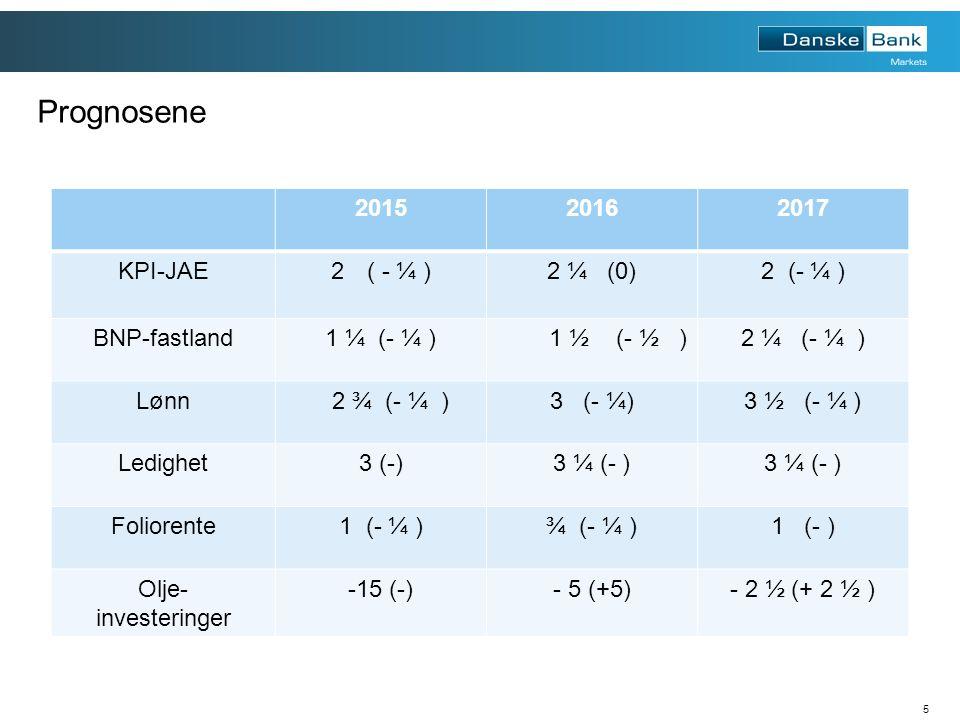 5 Prognosene 201520162017 KPI-JAE2( - ¼ )2 ¼ (0)2 (- ¼ ) BNP-fastland1 ¼ (- ¼ ) 1 ½ (- ½ )2 ¼ (- ¼ ) Lønn 2 ¾ (- ¼ )3 (- ¼)3 ½ (- ¼ ) Ledighet3 (-)3 ¼ (- ) Foliorente1 (- ¼ )¾ (- ¼ )1 (- ) Olje- investeringer -15 (-)- 5 (+5)- 2 ½ (+ 2 ½ )