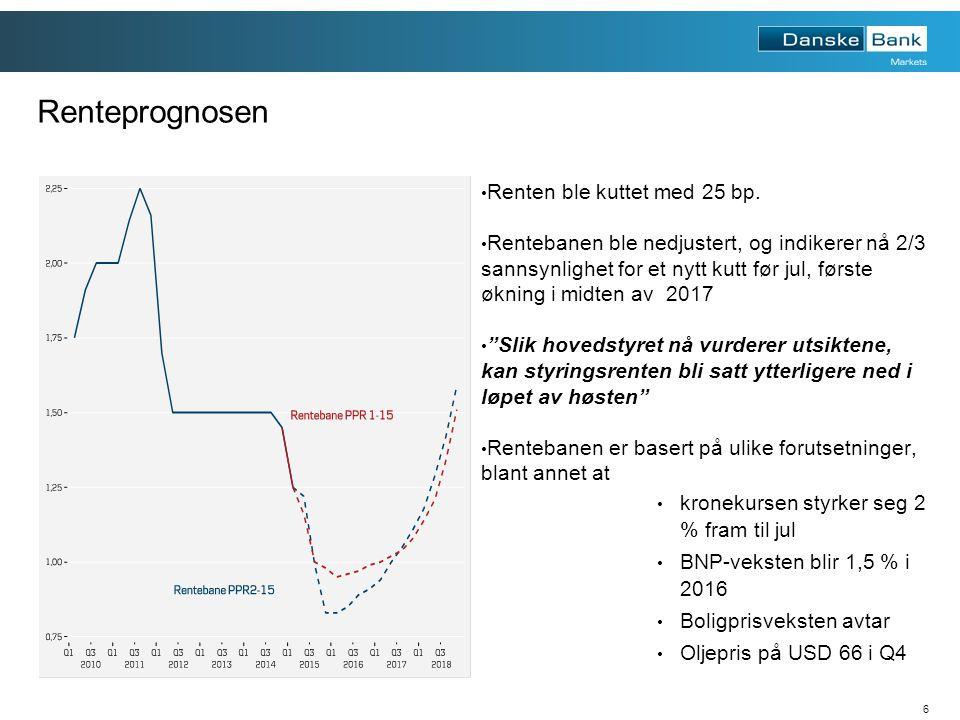 6 Renteprognosen Renten ble kuttet med 25 bp.