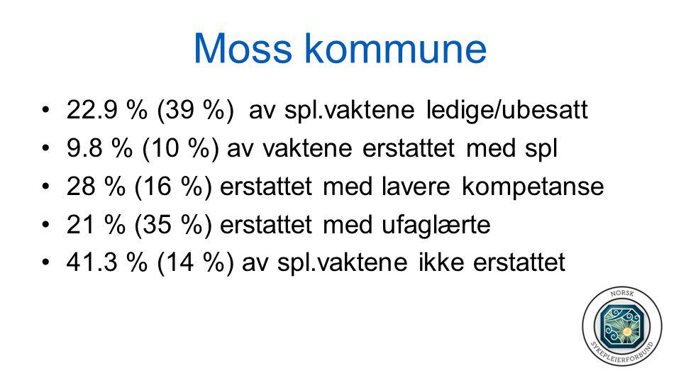 Moss kommune 22.9 % (39 %) av spl.vaktene ledige/ubesatt 9.8 % (10 %) av vaktene erstattet med spl 28 % (16 %) erstattet med lavere kompetanse 21 % (35 %) erstattet med ufaglærte 41.3 % (14 %) av spl.vaktene ikke erstattet