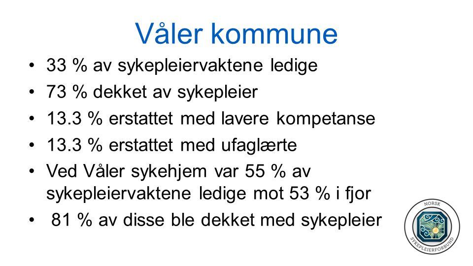 Våler kommune 33 % av sykepleiervaktene ledige 73 % dekket av sykepleier 13.3 % erstattet med lavere kompetanse 13.3 % erstattet med ufaglærte Ved Våler sykehjem var 55 % av sykepleiervaktene ledige mot 53 % i fjor 81 % av disse ble dekket med sykepleier