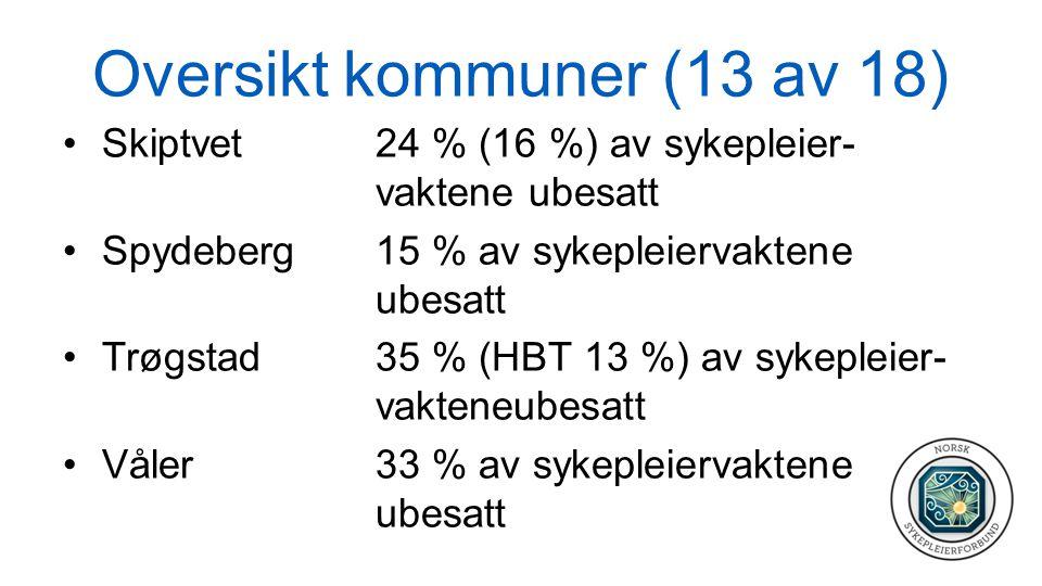Oversikt kommuner (13 av 18) Skiptvet 24 % (16 %) av sykepleier- vaktene ubesatt Spydeberg15 % av sykepleiervaktene ubesatt Trøgstad 35 % (HBT13 %) av sykepleier- vakteneubesatt Våler 33 % av sykepleiervaktene ubesatt