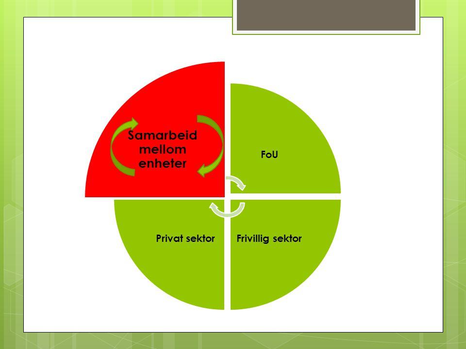 Offentlig sektor FoU Frivillig sektorPrivat sektor Samarbeid mellom enheter