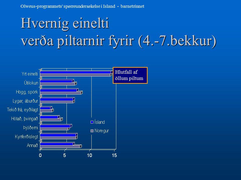 Olweus-programmets spørreundersøkelse i Island - barnetrinnet Hlutfall af öllum stúlkum Hvernig einelti verða stúlkurnar fyrir