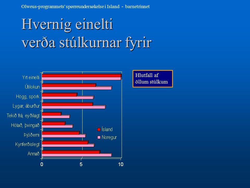 Olweus-programmets spørreundersøkelse i Island - barnetrinnet Hvar piltar eru lagðir í einelti Hundraðstala þeirra sem lagðar eru í einelti,,sjaldan eða oftar