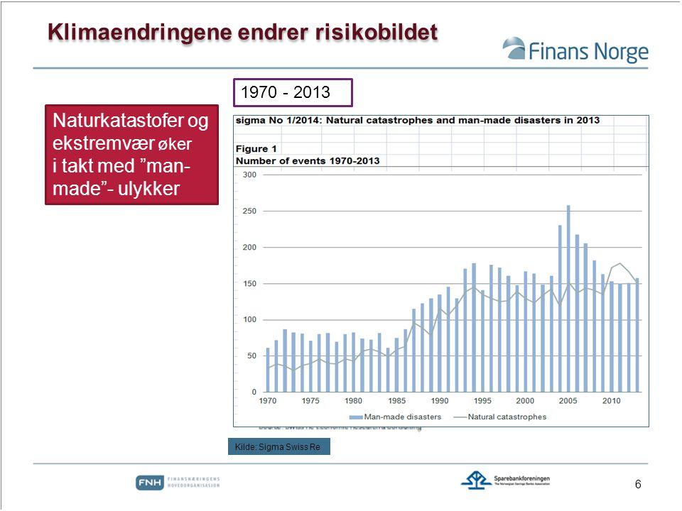 6 Naturkatastofer og ekstremvær øker i takt med man- made - ulykker Klimaendringene endrer risikobildet 1970 - 2013 Kilde: Sigma Swiss Re