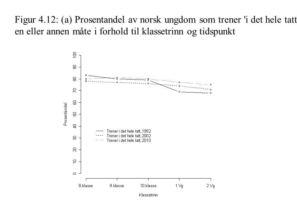Figur 4.12: (a) Prosentandel av norsk ungdom som trener i det hele tatt på en eller annen måte i forhold til klassetrinn og tidspunkt