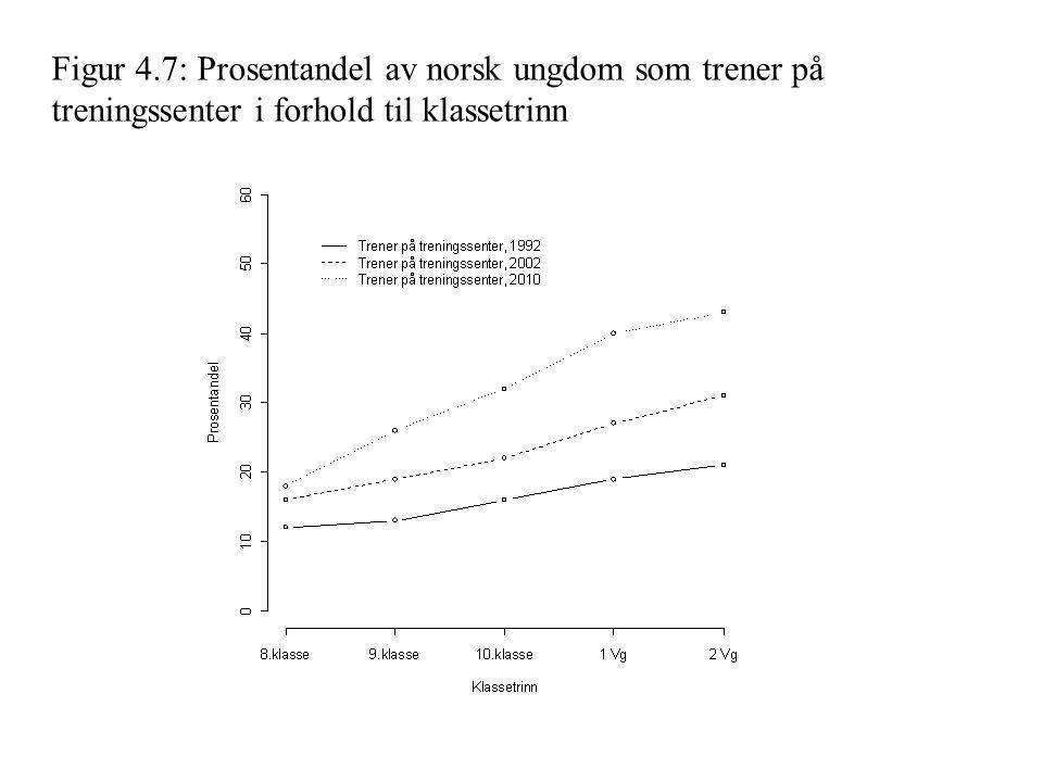 Figur 4.8: Prosentandel av norsk ungdom som trener i idrettslag og på treningssenter i forhold til klassetrinn, 1992 og 2010