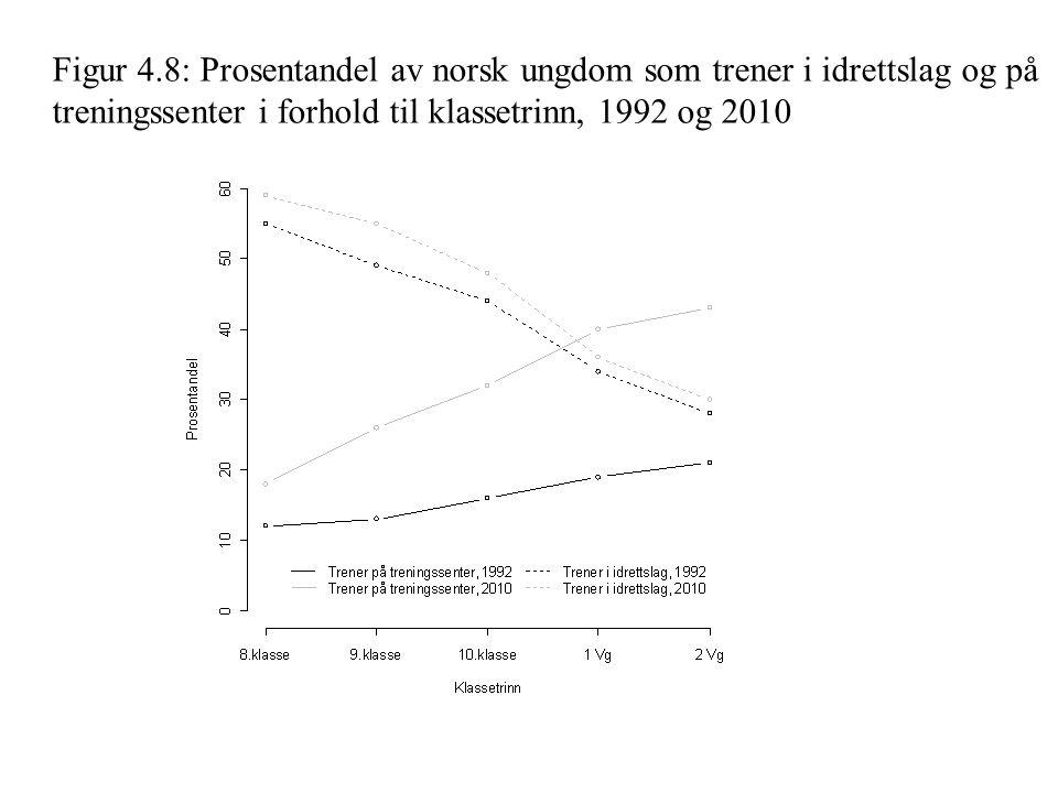Figur 4.11: Hvor ofte barn og unge trener «i det hele tatt» i 1992, 2002 og 2010