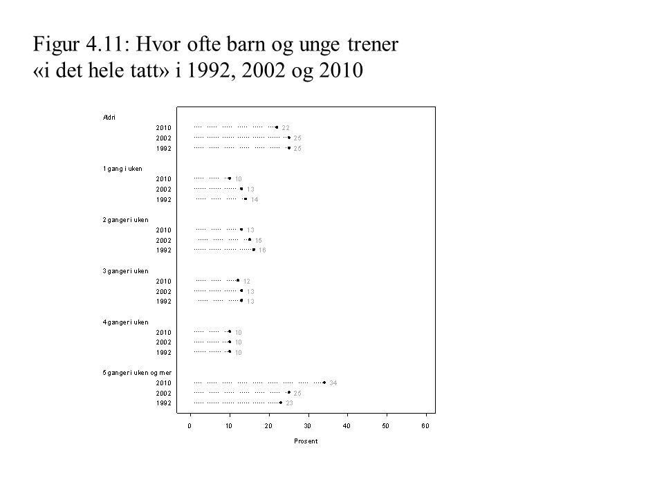 Figur 5.3: Deltakelse i ulike former for fysisk aktivitet i forhold til kjønn og innvandrerbakgrunn.