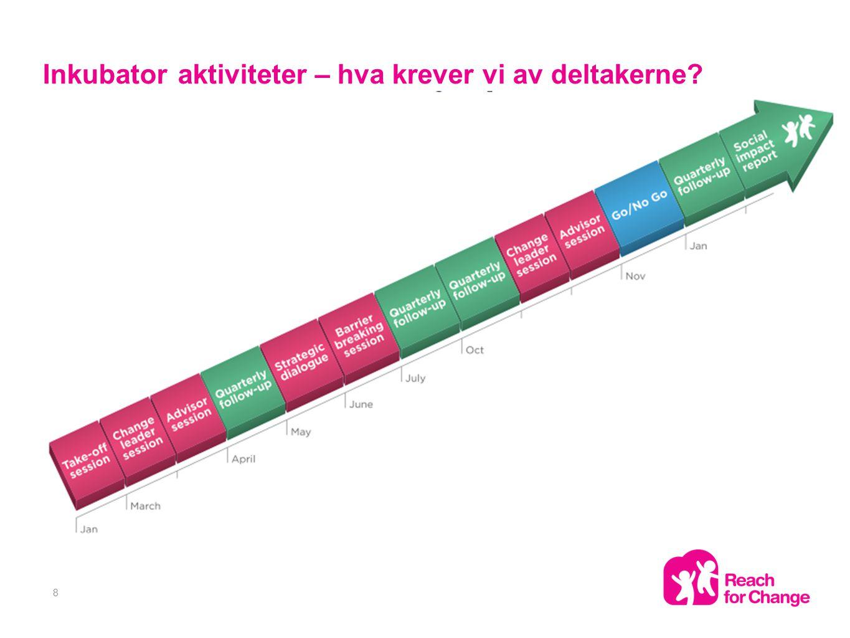 Inkubator aktiviteter – hva krever vi av deltakerne 8