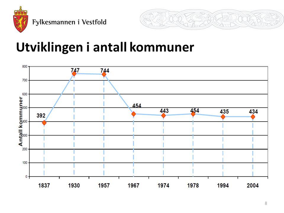 Utviklingen i antall kommuner 8