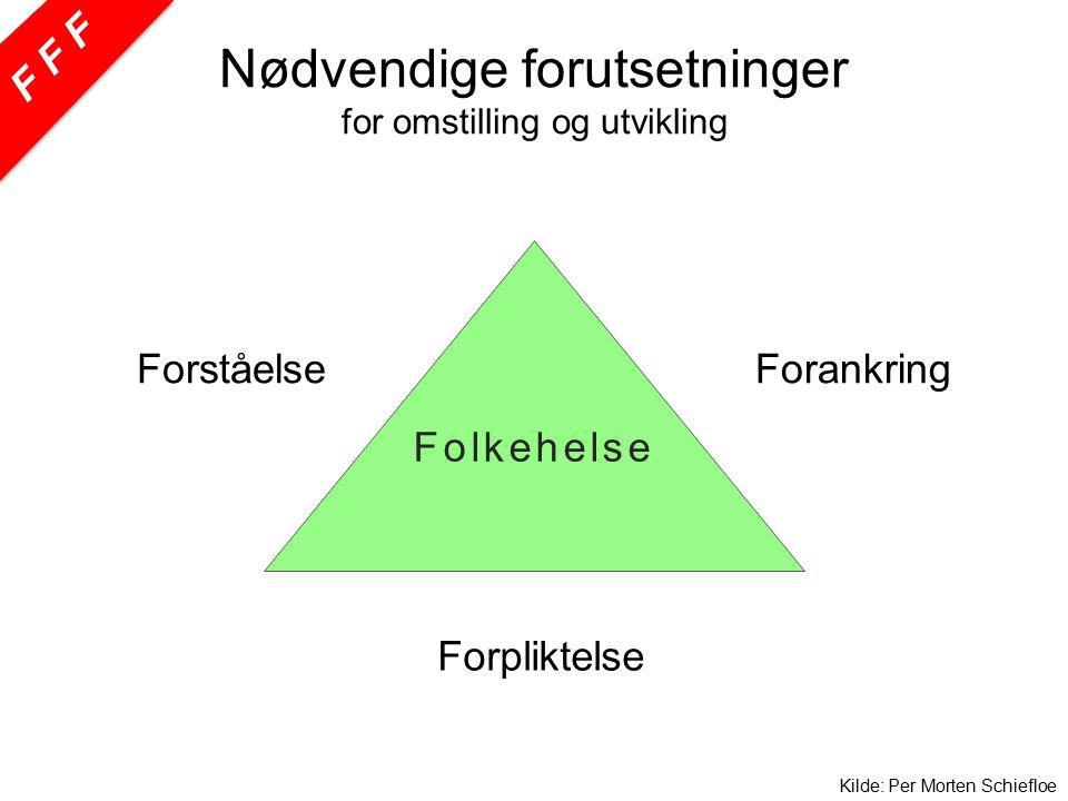Folkehelse ForståelseForankring Forpliktelse Kilde: Per Morten Schiefloe Nødvendige forutsetninger for omstilling og utvikling FFF
