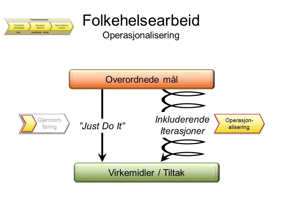 """Gjennom - føring """"Just Do It"""" Operasjon- alisering Inkluderende Iterasjoner Overordnede mål Folkehelsearbeid Operasjonalisering Virkemidler / Tiltak"""