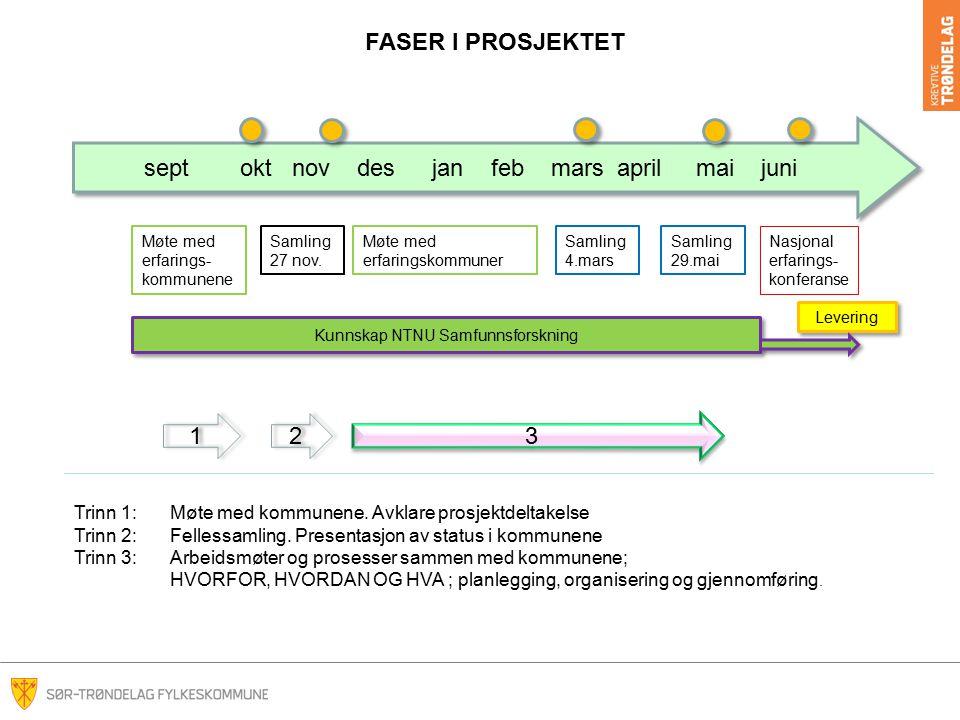 Folkehelsearbeid Helhetsbildet HVA HVORDAN - HVEM Gjennomføring i praksis Operasjon- alisering Overordnet planlegging
