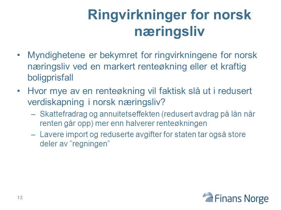 Myndighetene er bekymret for ringvirkningene for norsk næringsliv ved en markert renteøkning eller et kraftig boligprisfall Hvor mye av en renteøkning